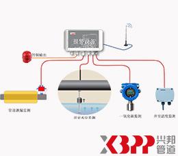 井室监控系统
